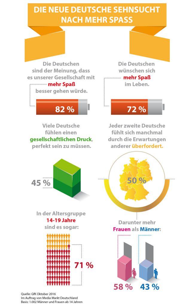 MEDIAMARKT-Spass-Outfit-STATISTIK